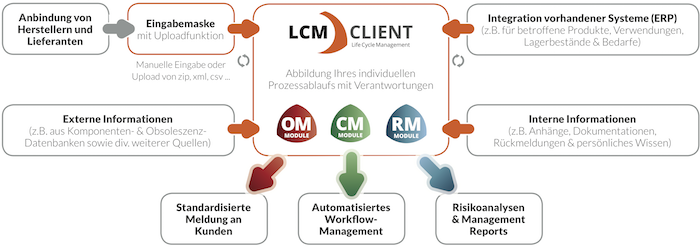 Life Cycle Management Client